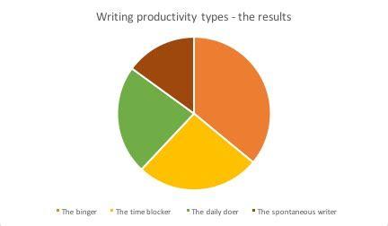 14 Types of Creative Writing Writing Forward